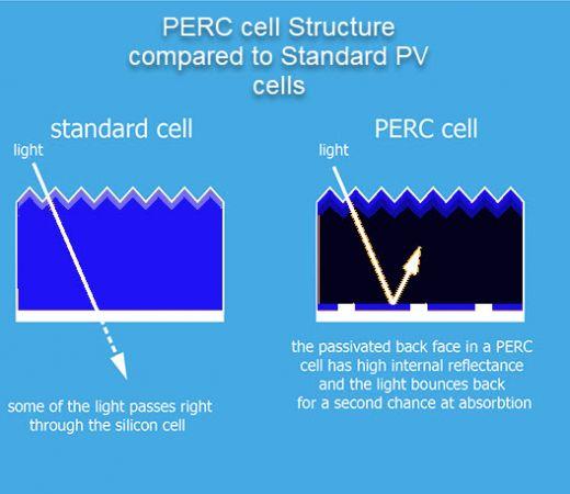 perc_technology